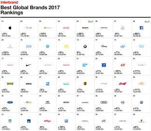 BEST GLOBAL BRANDS, MARCHI AUTOMOTIVE IN GRANDE SPOLVERO.